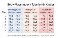 Das Normgewicht des Body-Mass-Index ist bei Kindern deutlich niedriger als bei Erwachsenen. Hier ist die Tabelle der Jenaer Forscher für Kinder zwischen 6 und 16 Jahren gezeigt.