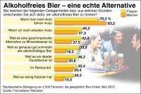 Für viele deutsche Biertrinker ist alkoholfreies Bier zu diversen Gelegenheiten eine gern gesehene Abwechslung